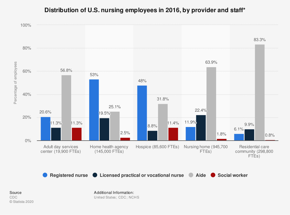 Statistic: Distribution of U.S. nursing employees in 2014, by provider and staff* | Statista