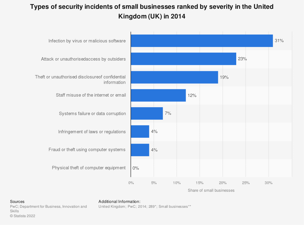Statistic: Types of security incidents of small businesses ranked by severity in the United Kingdom (UK) in 2014 | Statista