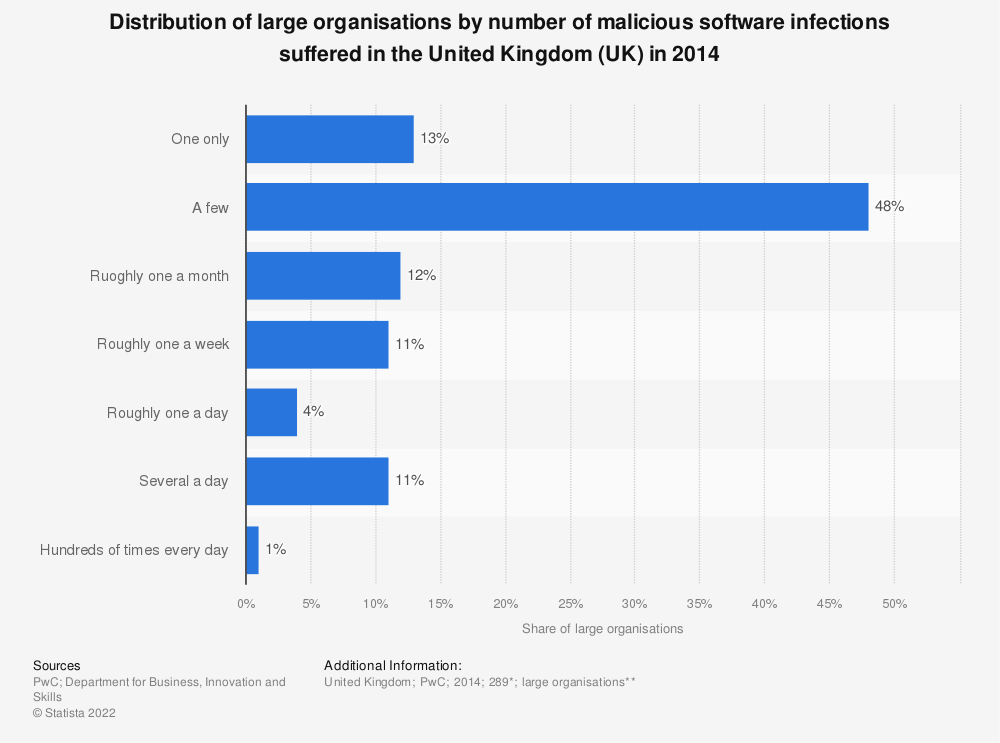 Statistic: Distribution of large organisations by number of malicious software infections suffered in the United Kingdom (UK) in 2014 | Statista
