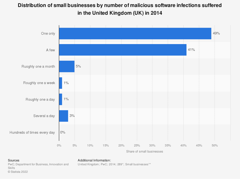 Statistic: Distribution of small businesses by number of malicious software infections suffered in the United Kingdom (UK) in 2014 | Statista
