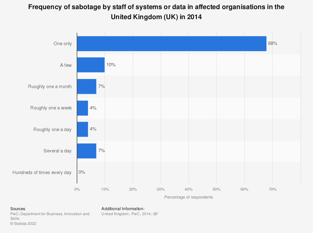 Statistic: Frequency of sabotage by staff of systems or data in affected organisations in the United Kingdom (UK) in 2014 | Statista