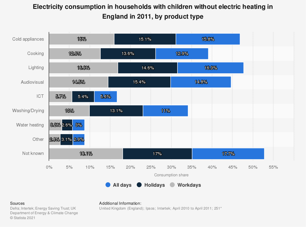 Statistic: Electricity consumption in households with children without electric heating in England  in 2011, by product type | Statista