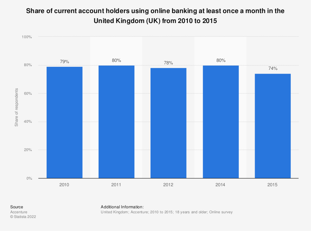 Statistic: Share of current account holders using online banking at least once a month in the United Kingdom (UK) from 2010 to 2015 | Statista