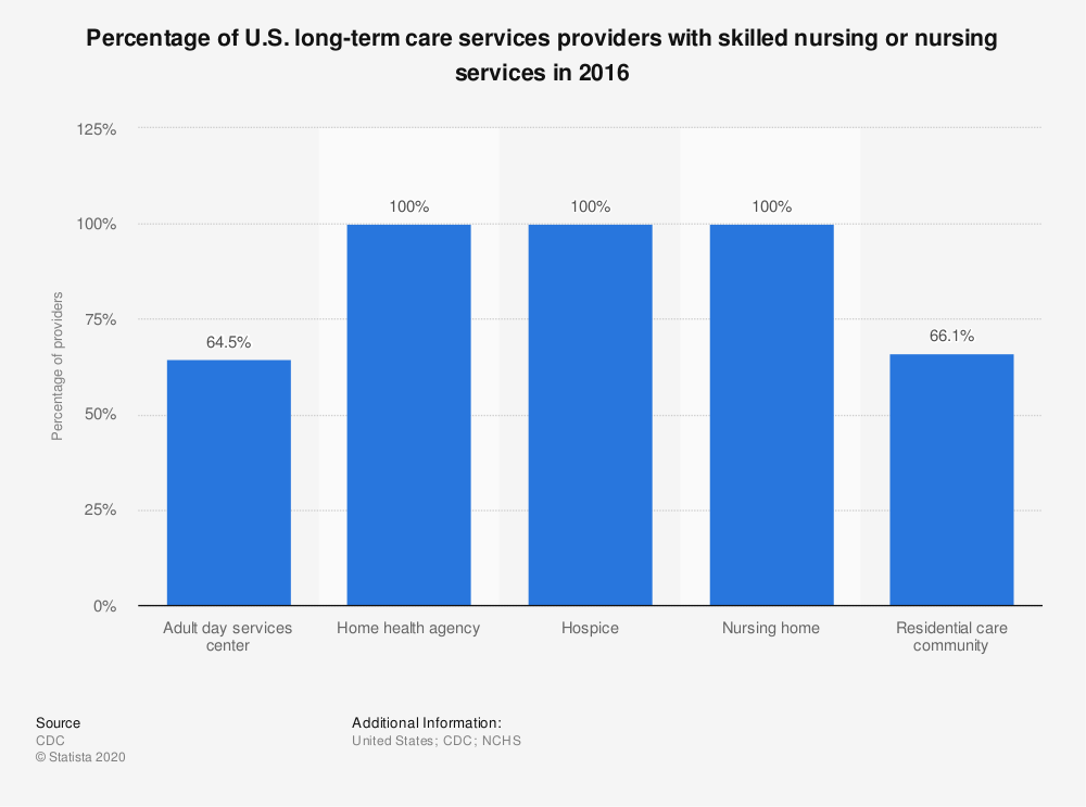 Statistic: Percentage of U.S. long-term care services providers with skilled nursing or nursing services in 2014 | Statista