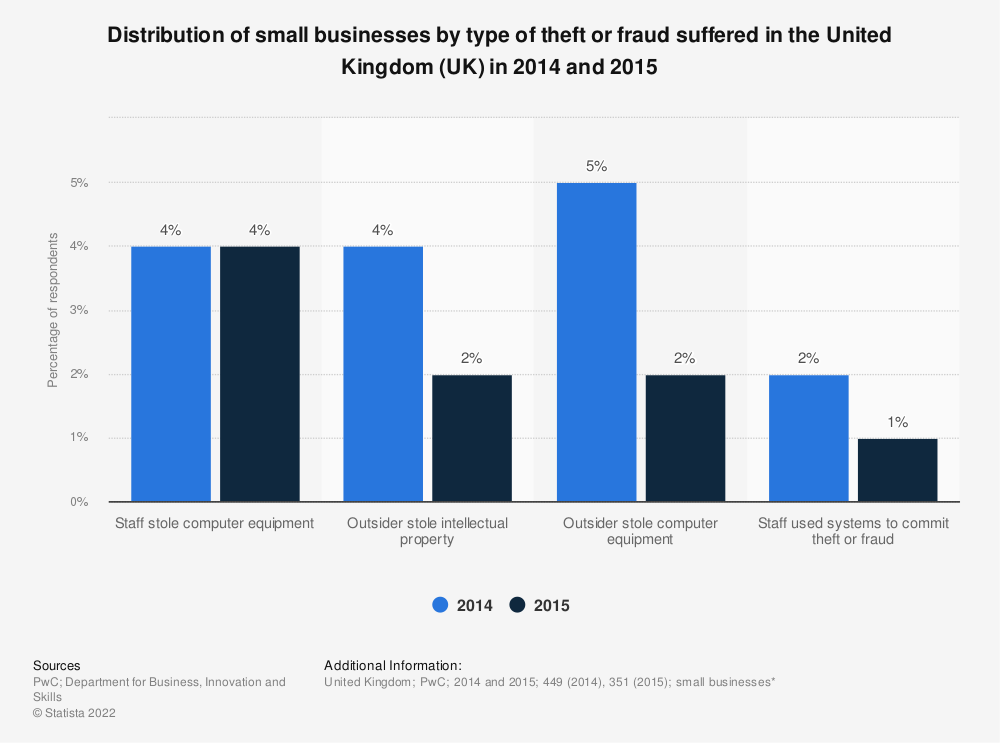 Statistic: Distribution of small businesses by type of theft or fraud suffered in the United Kingdom (UK) in 2014 and 2015 | Statista