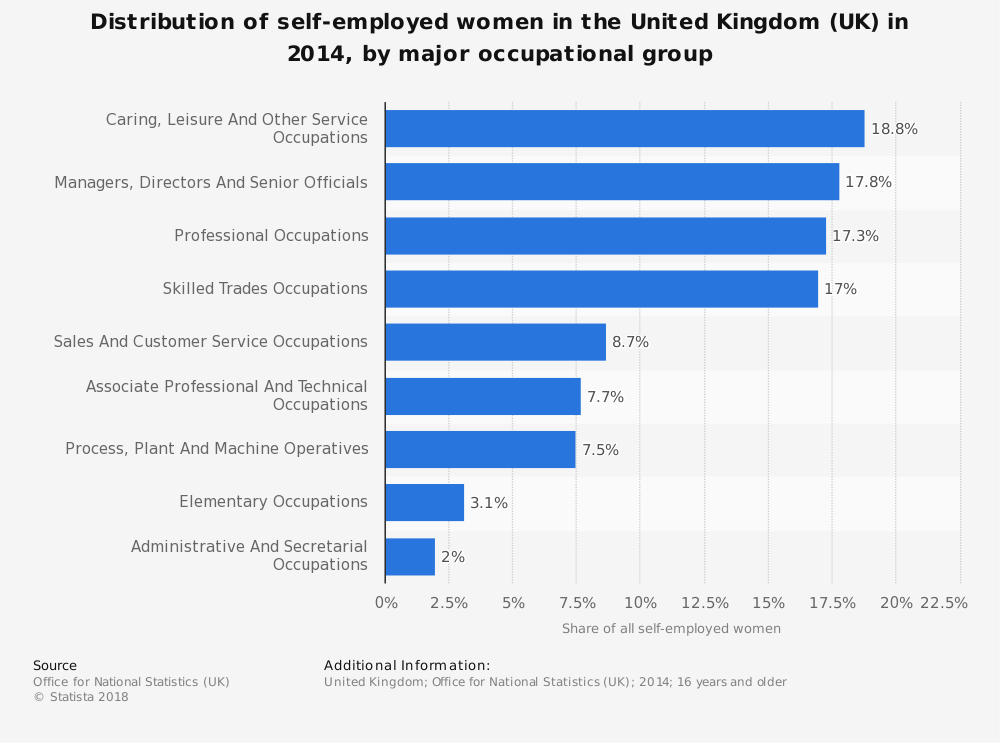Statistic: Distribution of self-employed women in the United Kingdom (UK) in 2014, by major occupational group | Statista