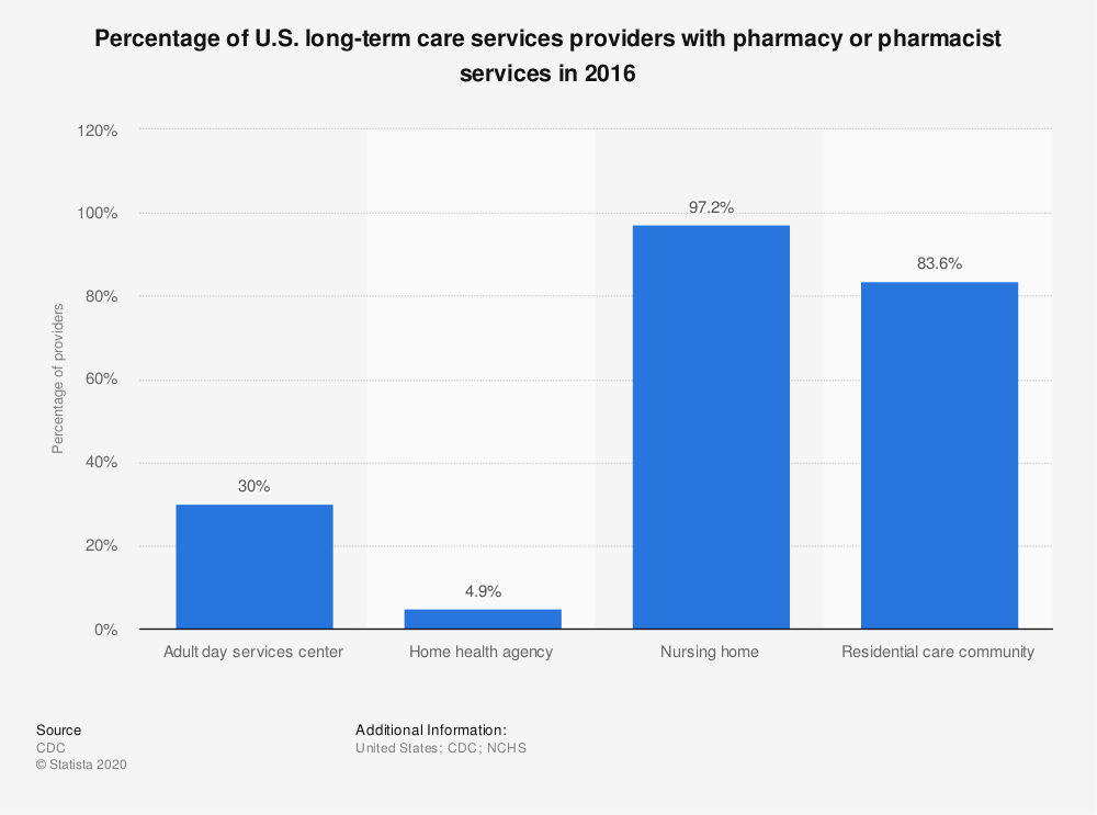 Statistic: Percentage of U.S. long-term care services providers with pharmacy or pharmacist services in 2016 | Statista