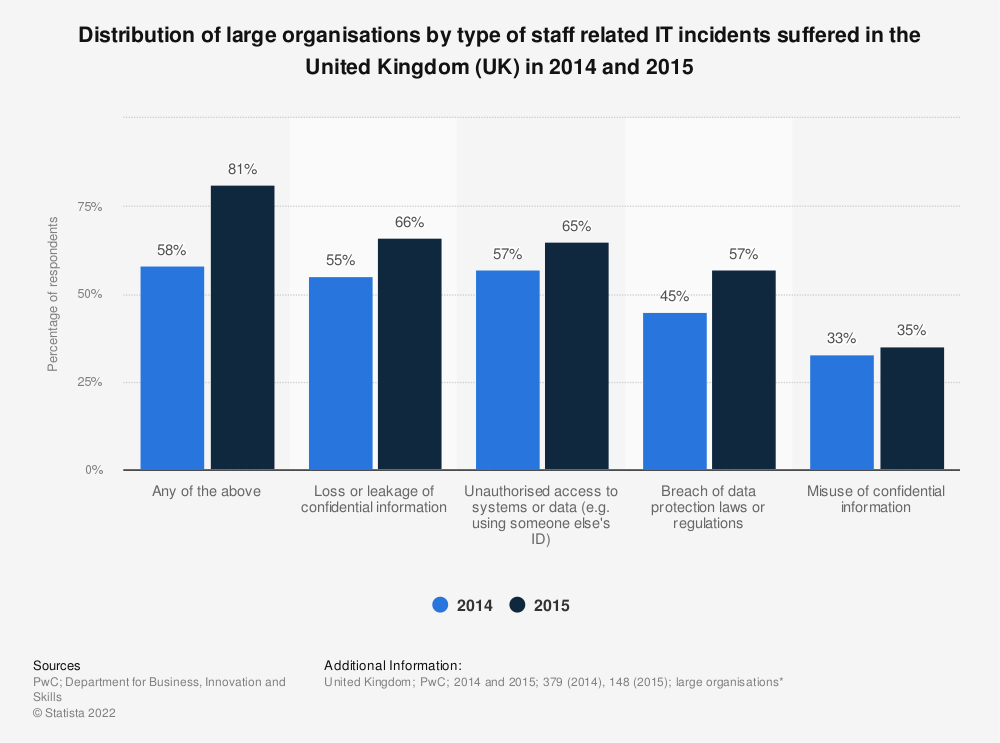 Statistic: Distribution of large organisations by type of staff related IT incidents suffered in the United Kingdom (UK) in 2014 and 2015 | Statista