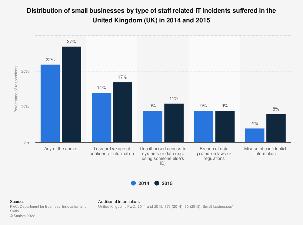 Statistic: Distribution of small businesses by type of staff related IT incidents suffered in the United Kingdom (UK) in 2014 and 2015 | Statista