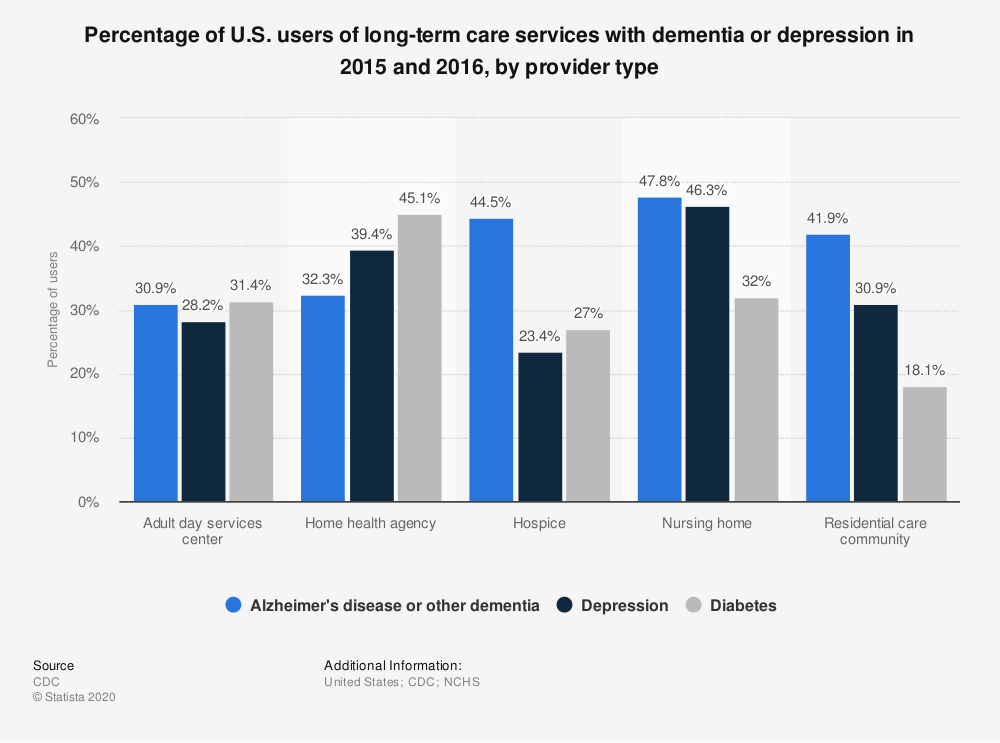 Statistic: Percentage of U.S. users of long-term care services with dementia or depression in 2013 and 2014, by provider type | Statista
