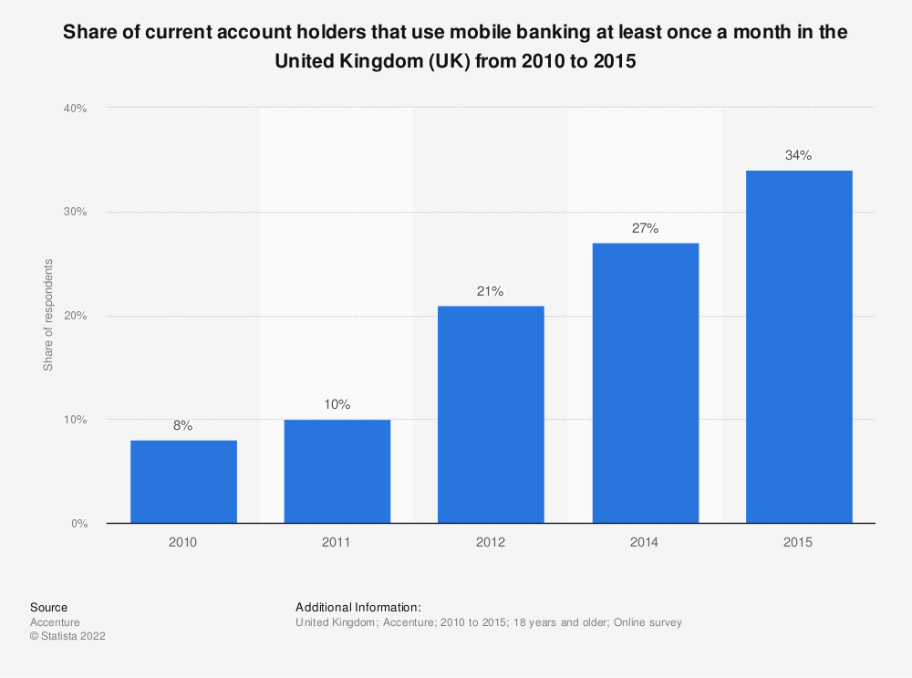 Statistic: Share of current account holders that use mobile banking at least once a month in the United Kingdom (UK) from 2010 to 2015 | Statista