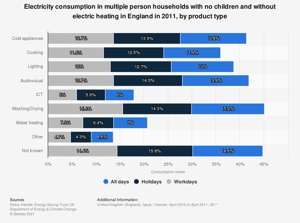 Statistic: Electricity consumption in multiple person households with no children and without electric heating in England in 2011, by product type | Statista