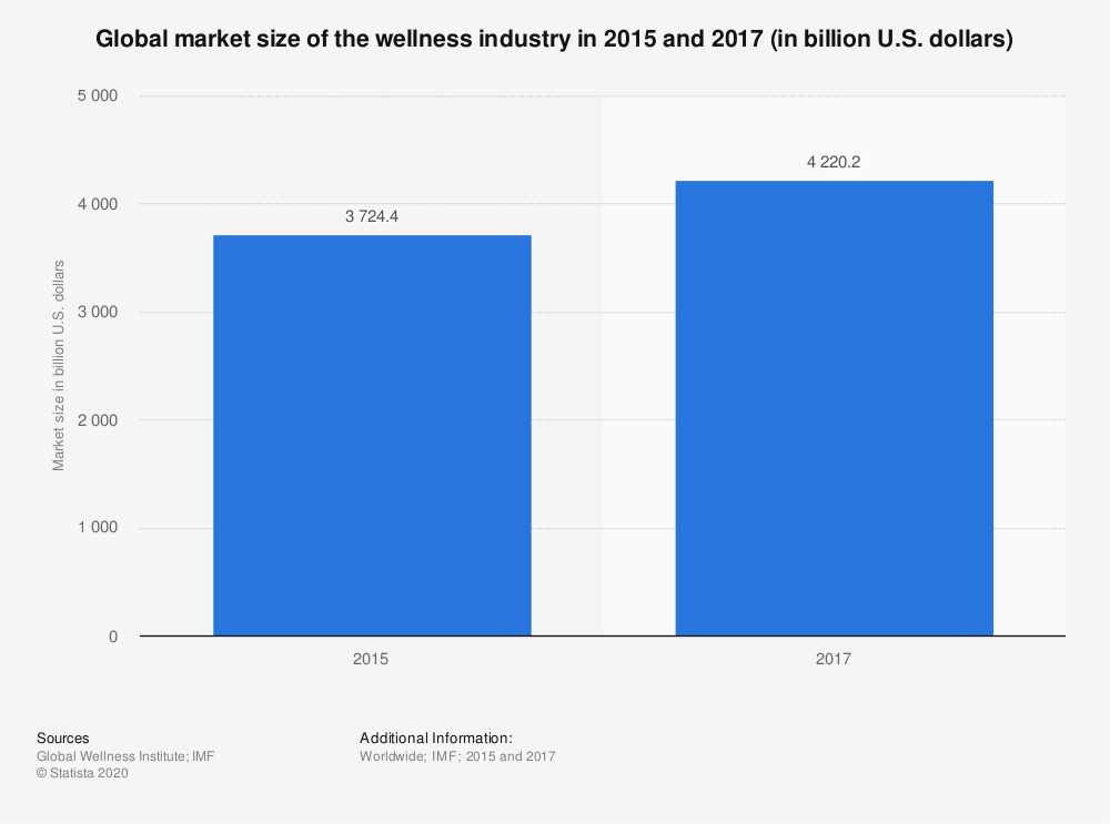 Statistic: Global market size of the wellness industry in 2015 and 2017 (in billion U.S. dollars) | Statista