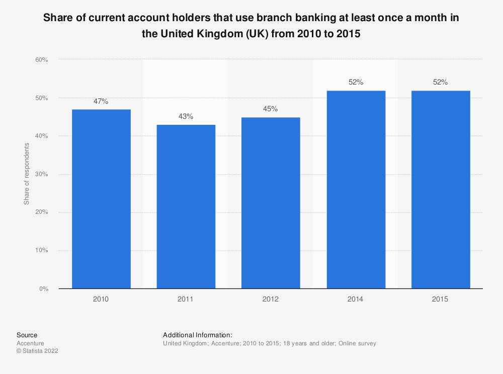 Statistic: Share of current account holders that use branch banking at least once a month in the United Kingdom (UK) from 2010 to 2015 | Statista