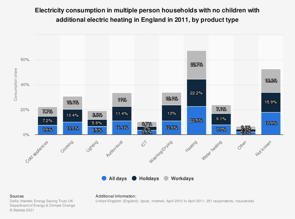 Statistic: Electricity consumption in multiple person households with no children with additional electric heating in England in 2011, by product type | Statista