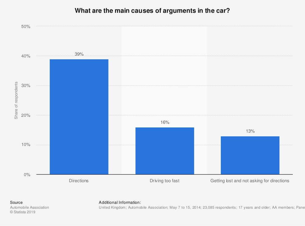 Statistic: What are the main causes of arguments in the car? | Statista