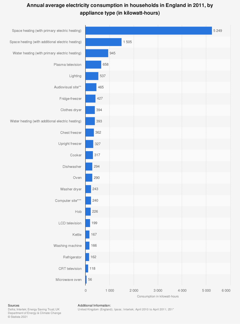 Statistic: Annual average electricity consumption in households in England in 2011, by appliance type (in kilowatt-hours)   Statista