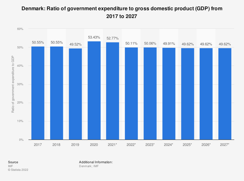 Statistic: Denmark: Ratio of government expenditure to gross domestic product (GDP) from 2014 to 2024 | Statista