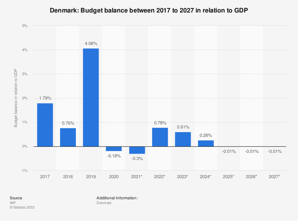 Statistic: Denmark: Budget balance between 2015 to 2025 in relation to GDP | Statista