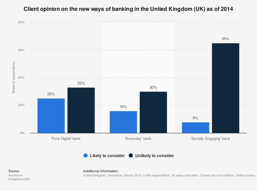 Statistic: Client opinion on the new ways of banking in the United Kingdom (UK) as of 2014 | Statista