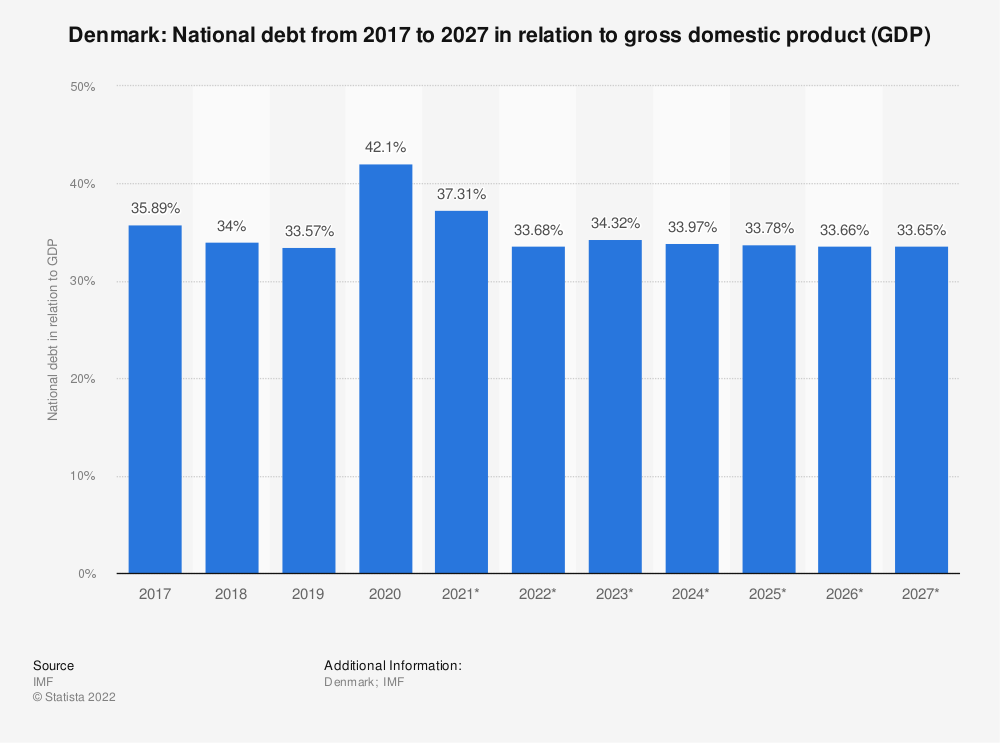 Statistic: Denmark: National debt from 2014 to 2024 in relation to gross domestic product (GDP) | Statista