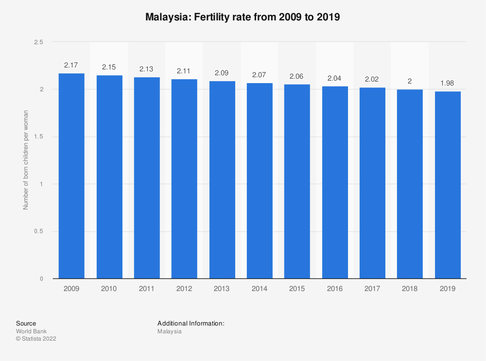 Statistic: Malaysia: Fertility rate from 2008 to 2018 | Statista