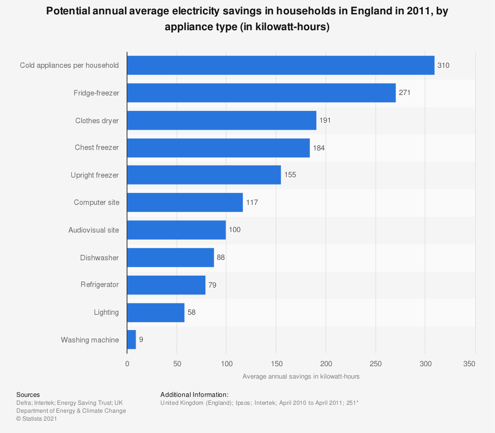 Statistic: Potential annual average electricity savings in households in England in 2011, by appliance type (in kilowatt-hours) | Statista