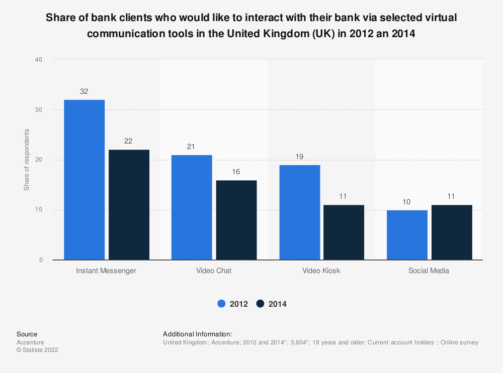 Statistic: Share of bank clients who would like to interact with their bank via selected virtual communication tools in the United Kingdom (UK) in 2012 an 2014 | Statista