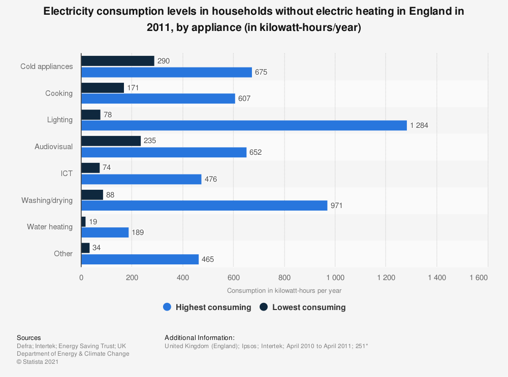 Statistic: Electricity consumption levels in households without electric heating in England in 2011, by appliance (in kilowatt-hours/year) | Statista