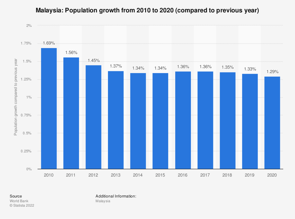 Statistic: Malaysia: Population growth  from 2009  to 2019 (compared to previous year) | Statista
