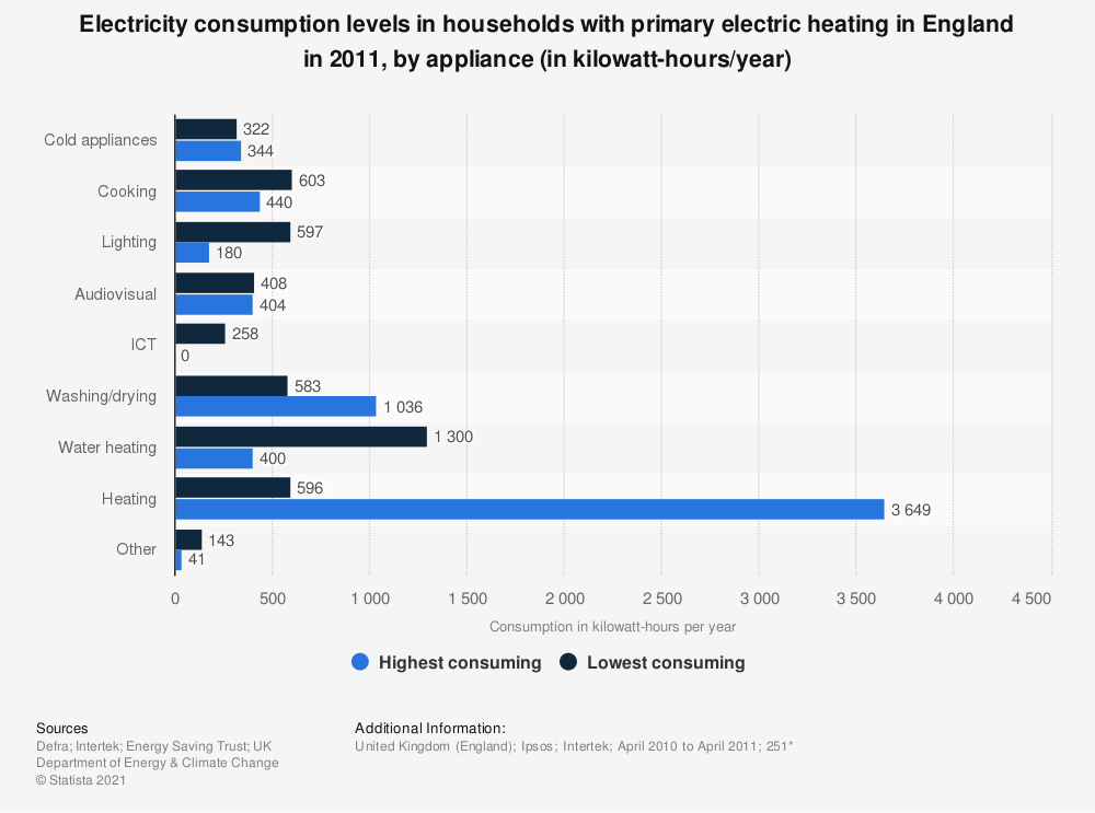Statistic: Electricity consumption levels in households with primary electric heating in England in 2011, by appliance (in kilowatt-hours/year) | Statista