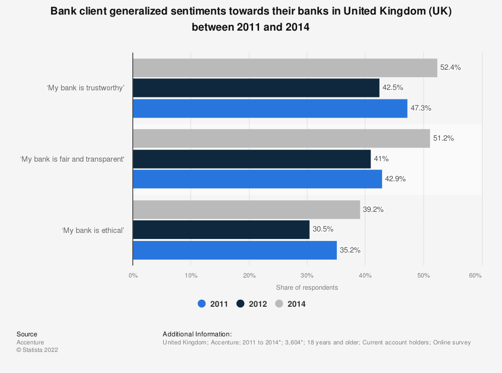 Statistic: Bank client generalized sentiments towards their banks in United Kingdom (UK) between 2011 and 2014 | Statista