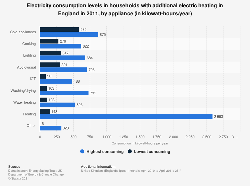 Statistic: Electricity consumption levels in households with additional electric heating in England in 2011, by appliance (in kilowatt-hours/year) | Statista