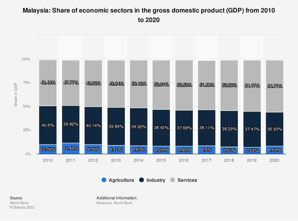 Statistic: Malaysia: Share of economic sectors in the gross domestic product (GDP) from 2007 to 2017 | Statista