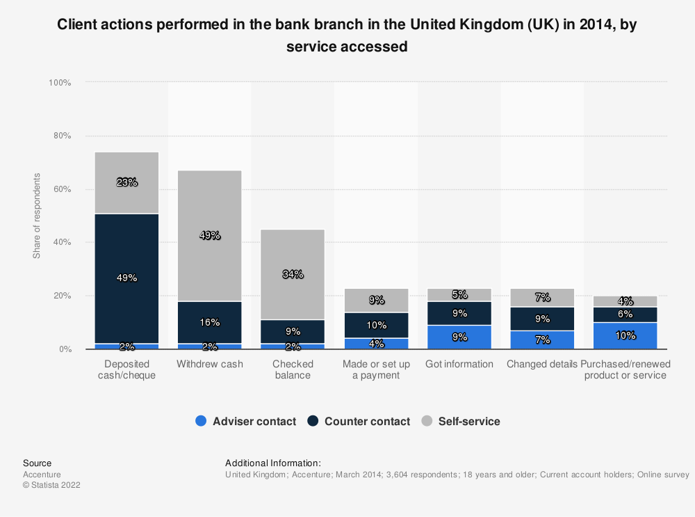 Statistic: Client actions performed in the bank branch in the United Kingdom (UK) in 2014, by service accessed | Statista