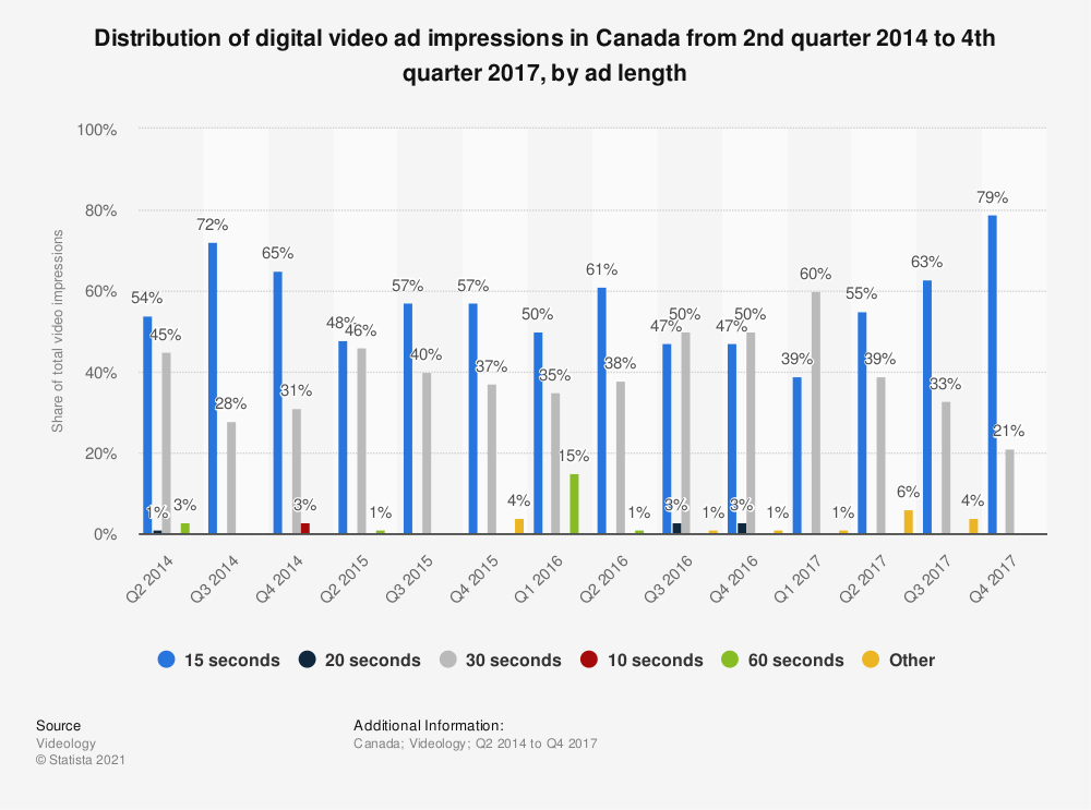 Statistic: Distribution of digital video ad impressions in Canada from 2nd quarter 2014 to 4th quarter 2017, by ad length | Statista