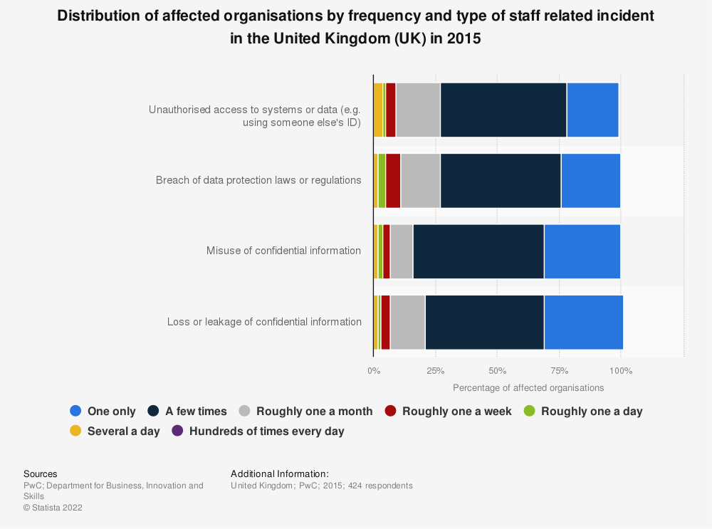 Statistic: Distribution of affected organisations by frequency and type of staff related incident in the United Kingdom (UK) in 2015 | Statista