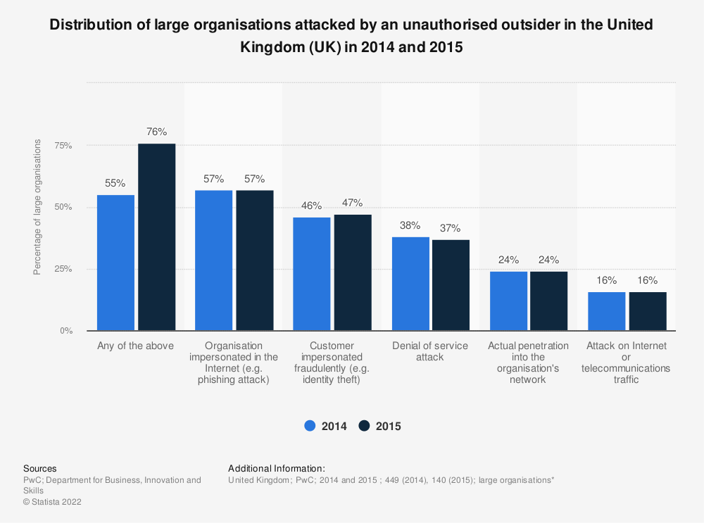 Statistic: Distribution of large organisations attacked by an unauthorised outsider in the United Kingdom (UK) in 2014 and 2015 | Statista