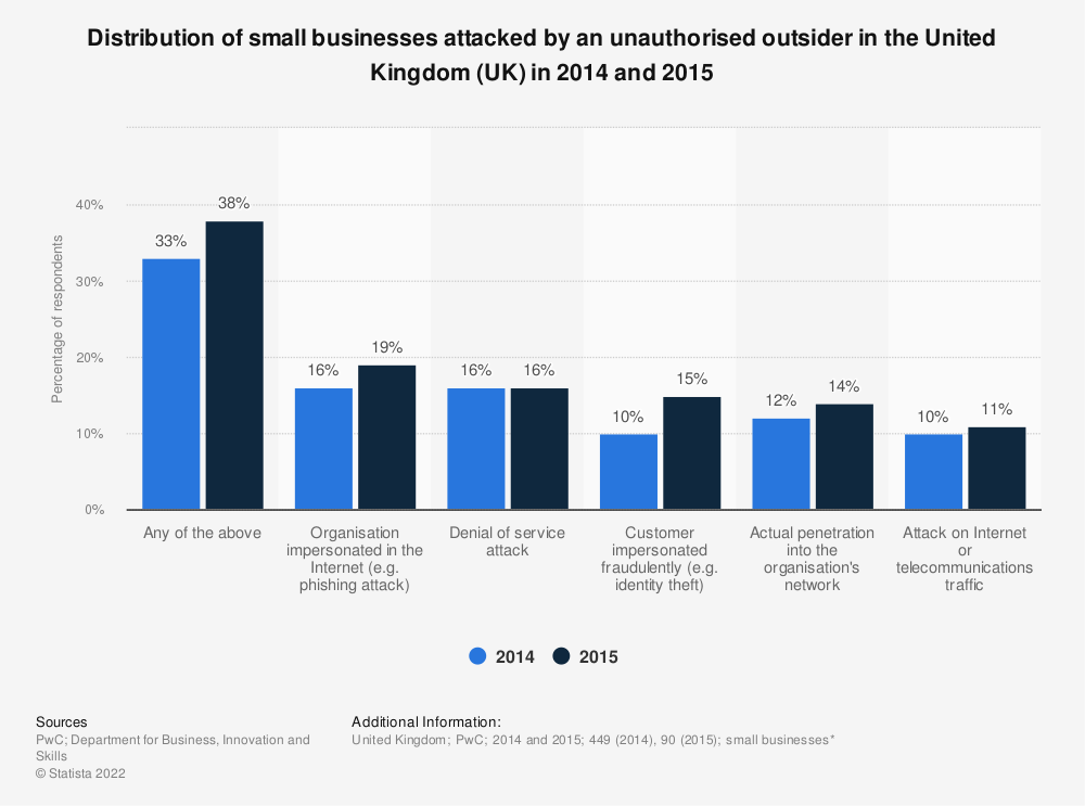 Statistic: Distribution of small businesses attacked by an unauthorised outsider in the United Kingdom (UK) in 2014 and 2015 | Statista