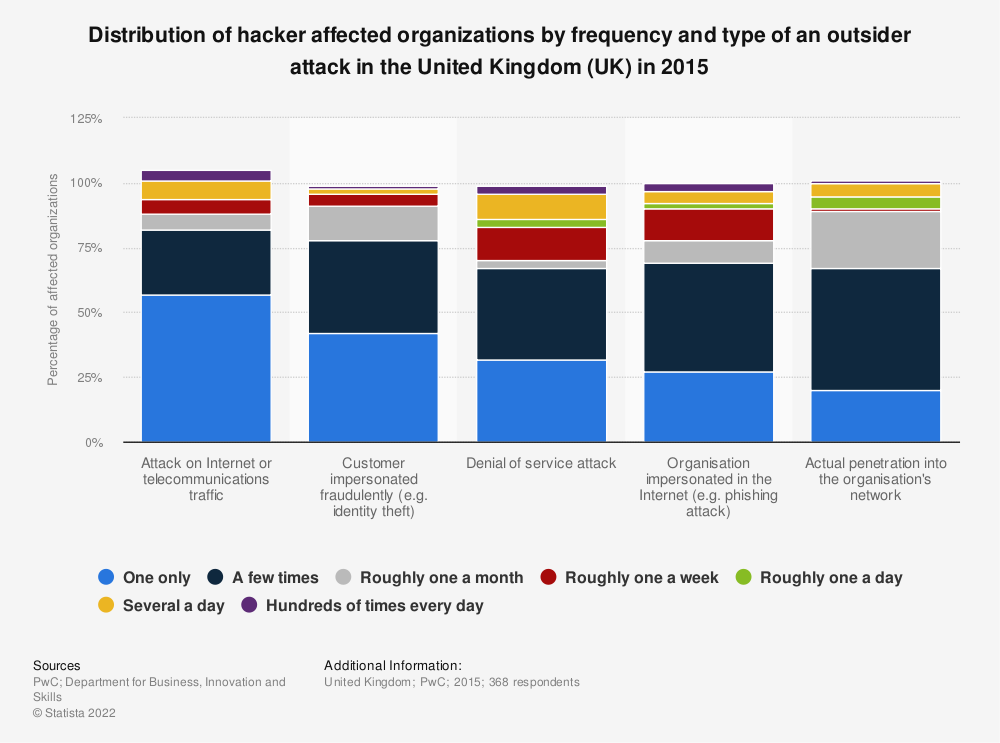 Statistic: Distribution of hacker affected organizations by frequency and type of an outsider attack in the United Kingdom (UK) in 2015 | Statista