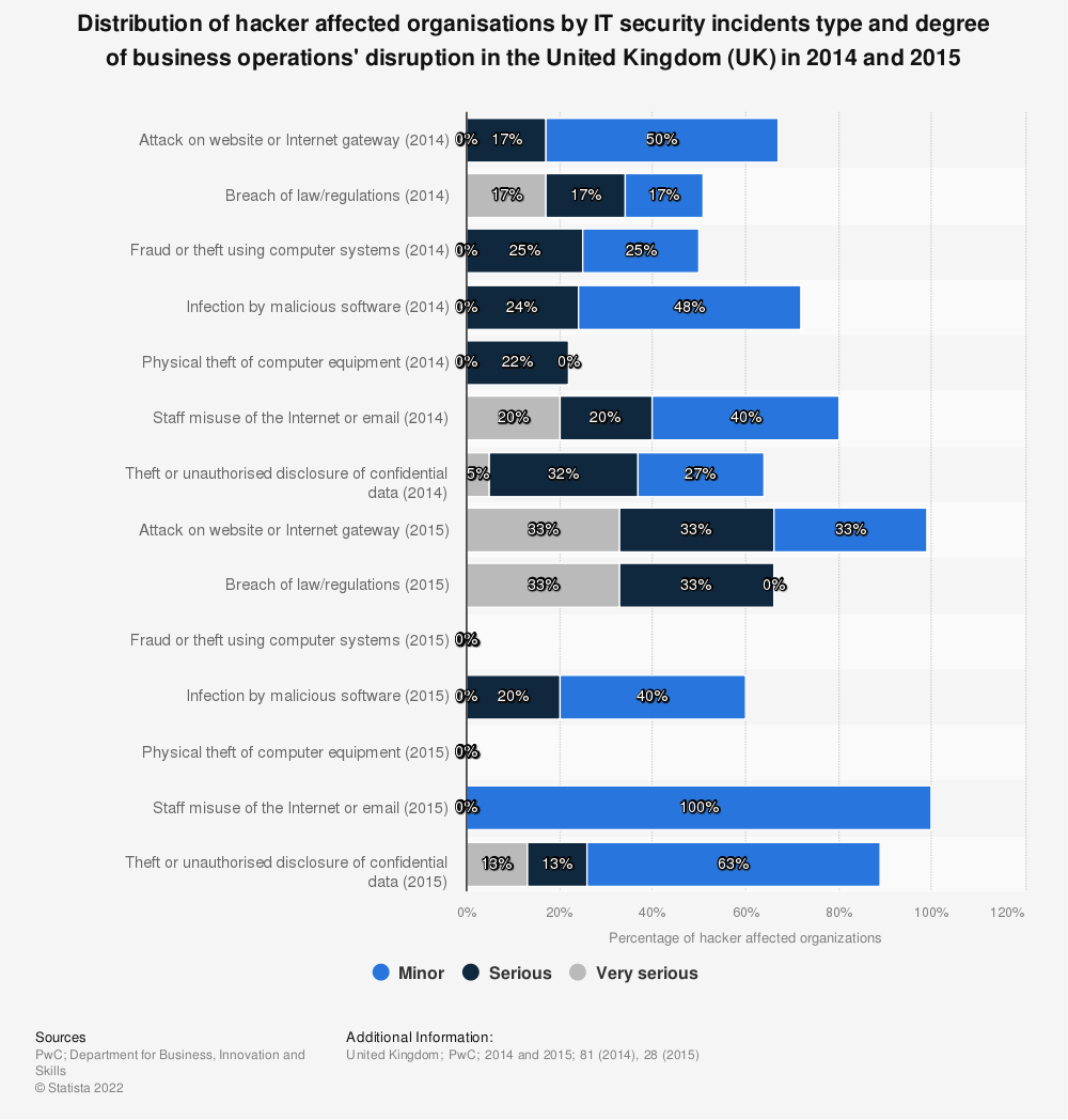 Statistic: Distribution of hacker affected organisations by IT security incidents type and degree of business operations' disruption in the United Kingdom (UK) in 2014 and 2015 | Statista