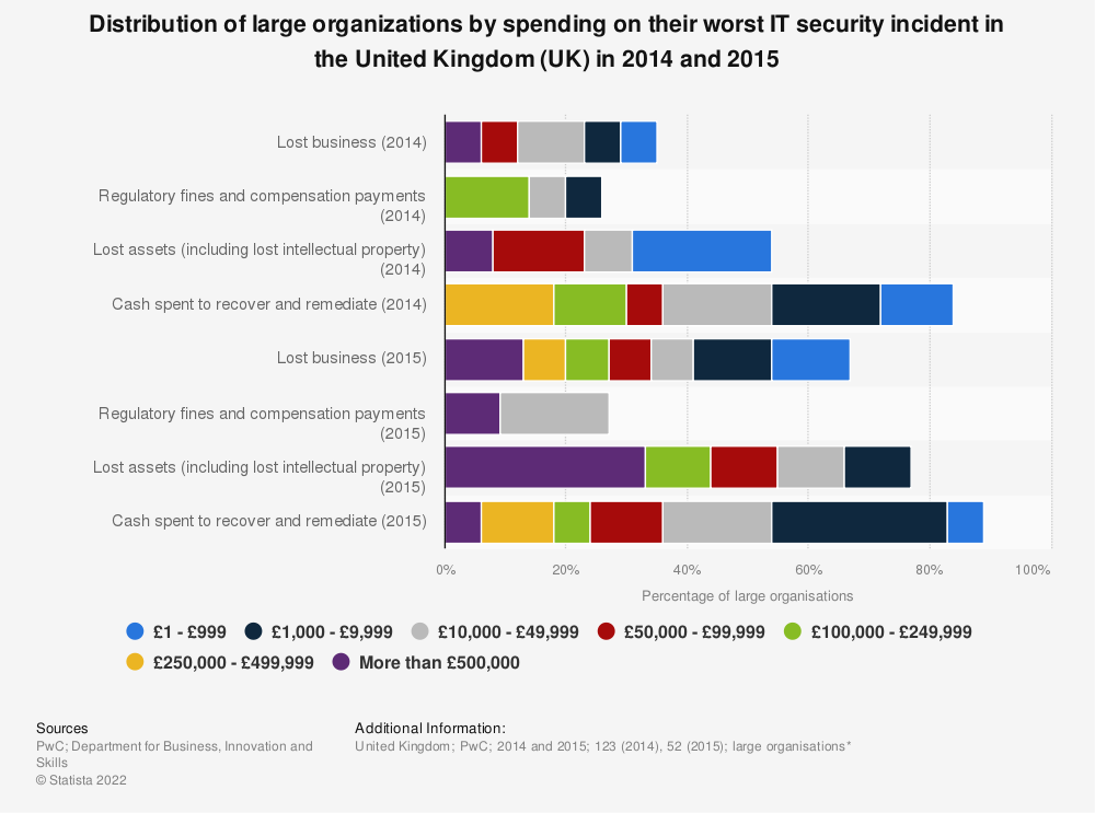 Statistic: Distribution of large organizations by spending on their worst IT security incident in the United Kingdom (UK) in 2014 and 2015 | Statista