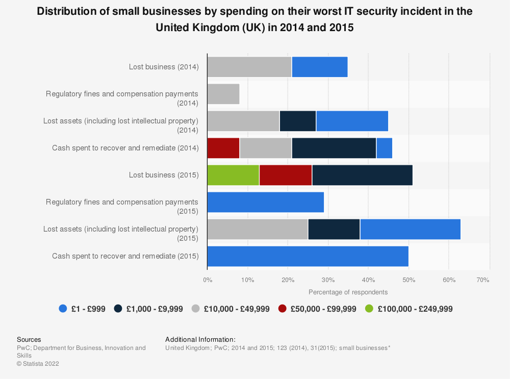 Statistic: Distribution of small businesses by spending on their worst IT security incident in the United Kingdom (UK) in 2014 and 2015 | Statista
