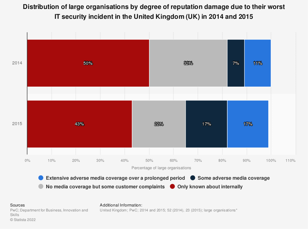 Statistic: Distribution of large organisations by degree of reputation damage due to their worst IT security incident in the United Kingdom (UK) in 2014 and 2015 | Statista