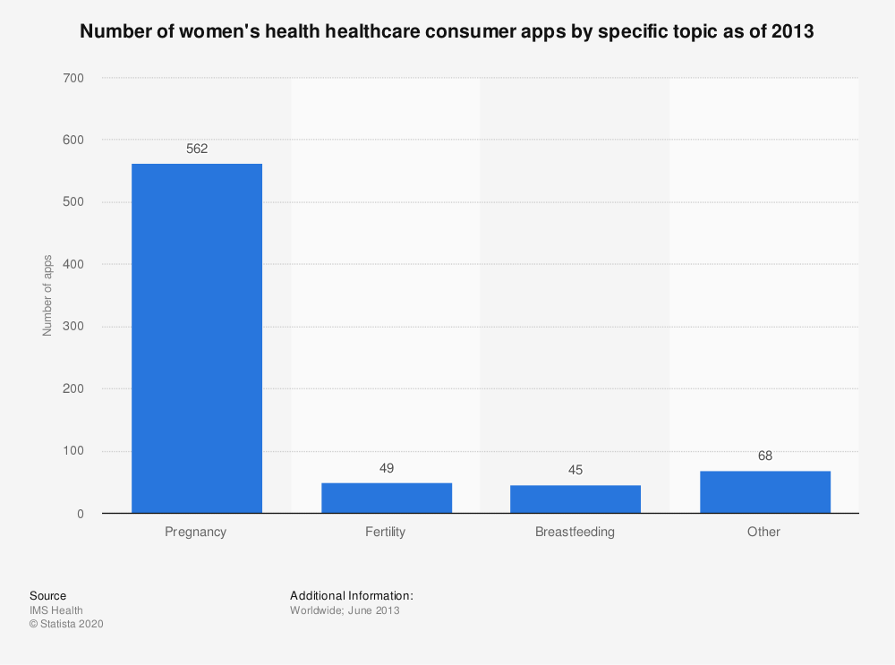 Statistic: Number of women's health healthcare consumer apps by specific topic as of 2013 | Statista