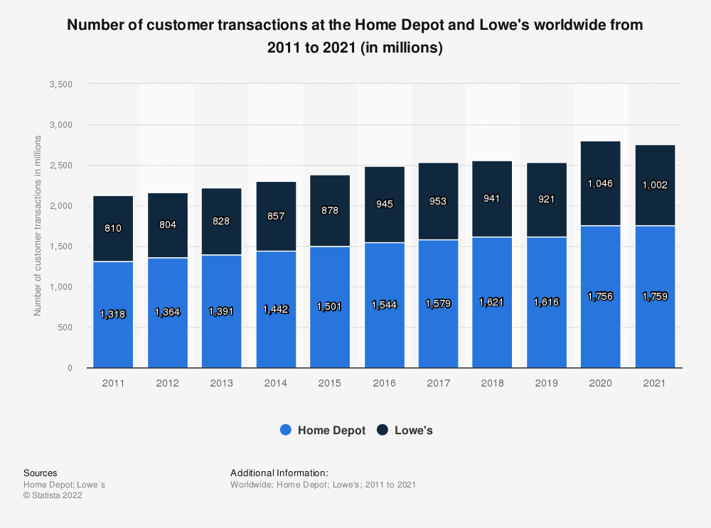 Statistic: Number of customer transactions at the Home Depot and Lowe's worldwide from 2011 to 2018 (in millions) | Statista