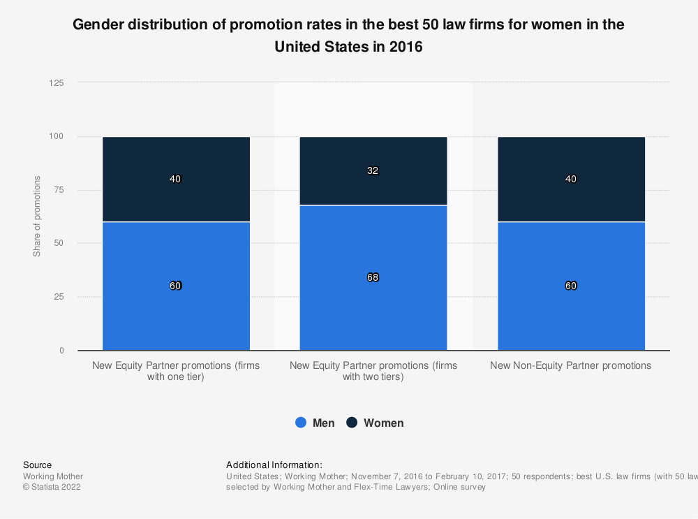Statistic: Gender distribution of promotion rates in the best 50 law firms for women in the United States in 2016 | Statista