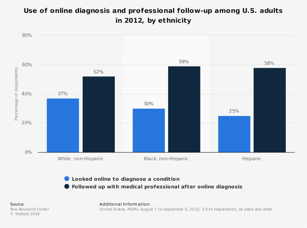 Statistic: Use of online diagnosis and professional follow-up among U.S. adults in 2012, by ethnicity | Statista