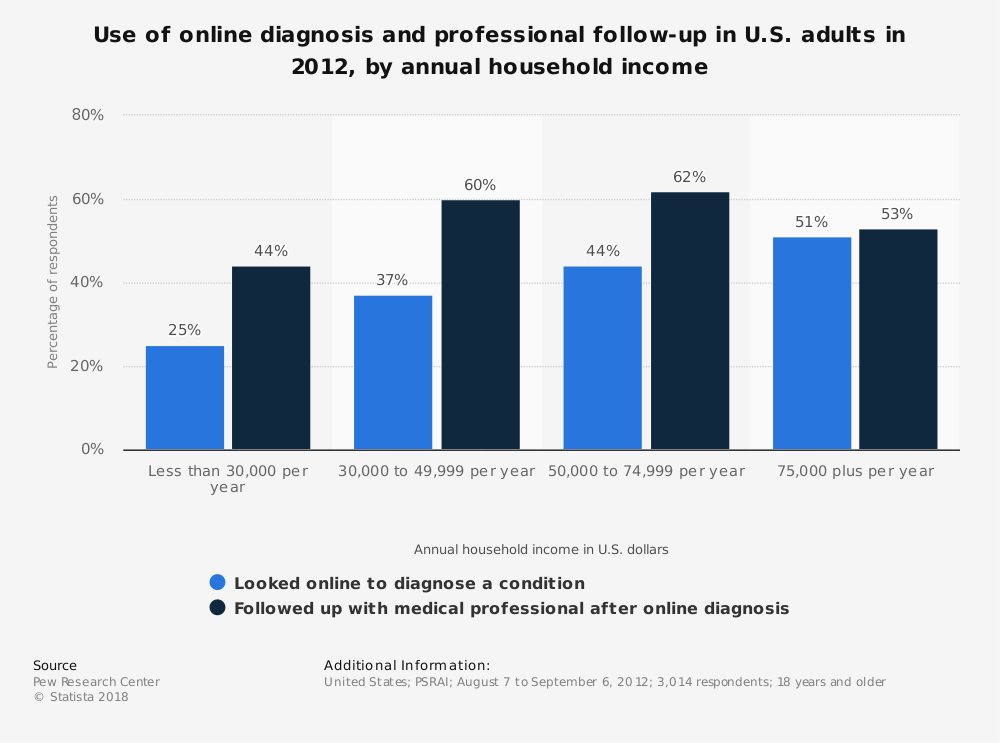 Statistic: Use of online diagnosis and professional follow-up in U.S. adults in 2012,  by annual household income | Statista