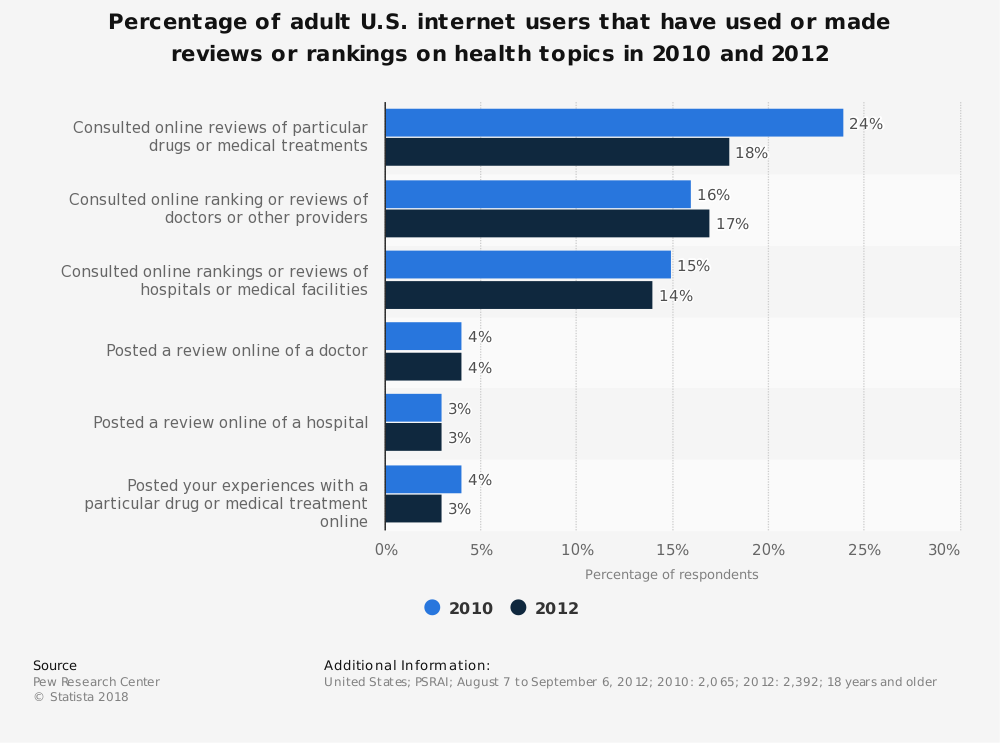 Statistic: Percentage of adult U.S. internet users that have used or made reviews or rankings on health topics in 2010 and 2012 | Statista
